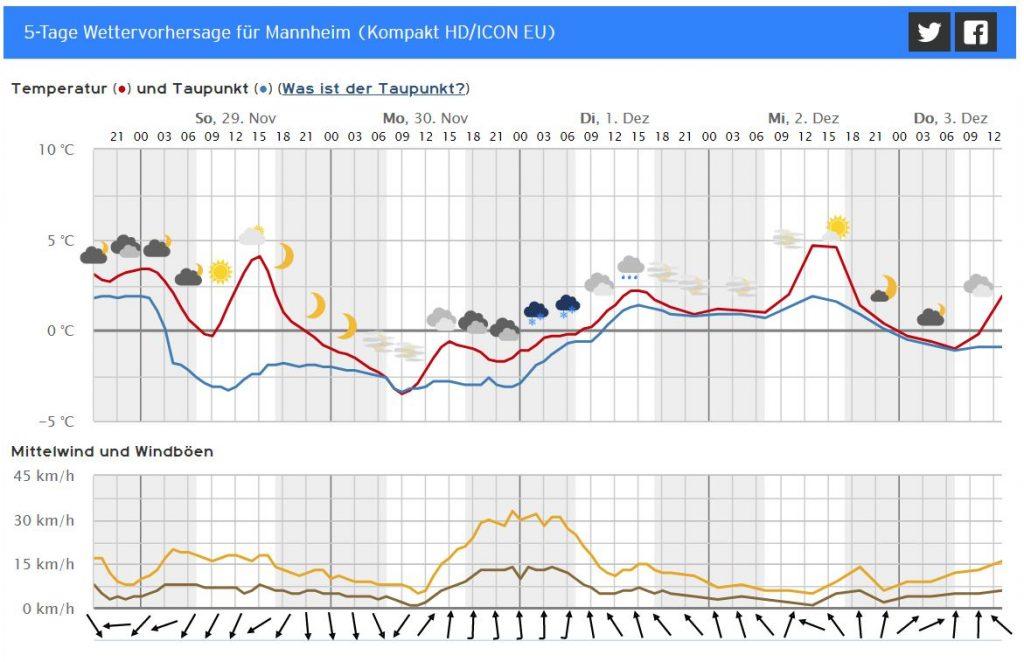Wetter Heute Mannheim