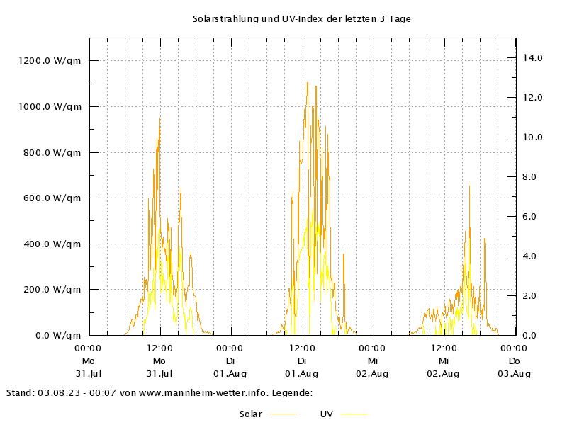 Sonne der letzten 72 Stunden