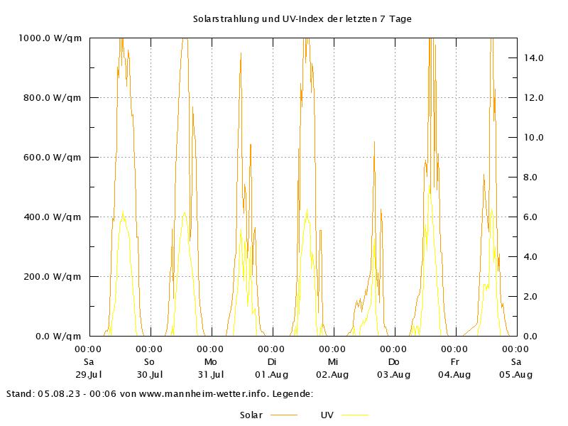 Sonne der letzten 7 Tage