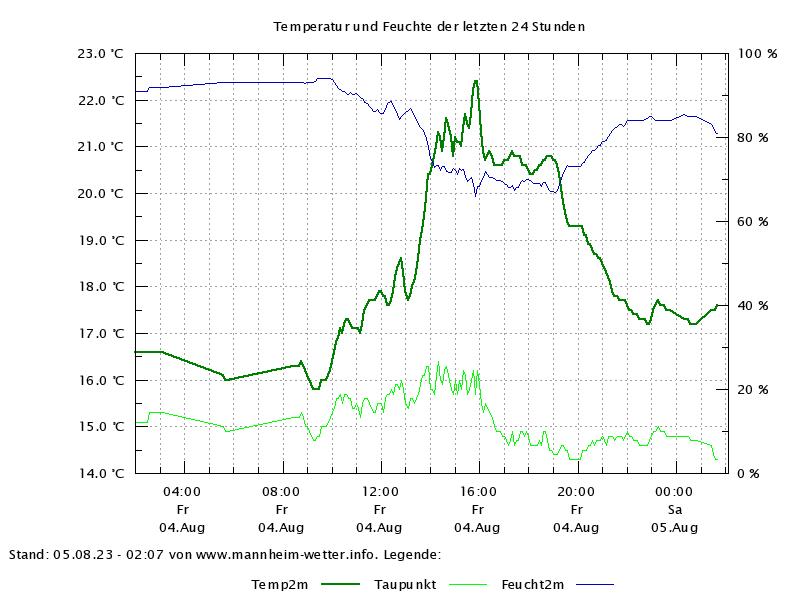 Temperaturverlauf der letzten 24h