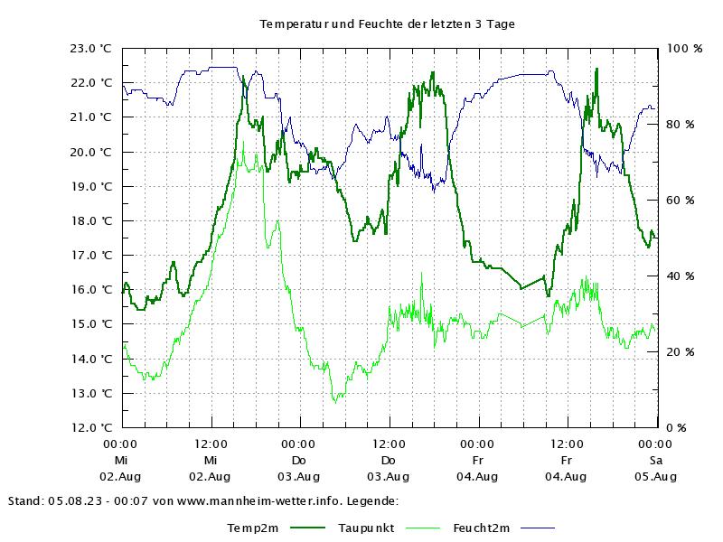 Temperaturverlauf der letzten 72 Stunden