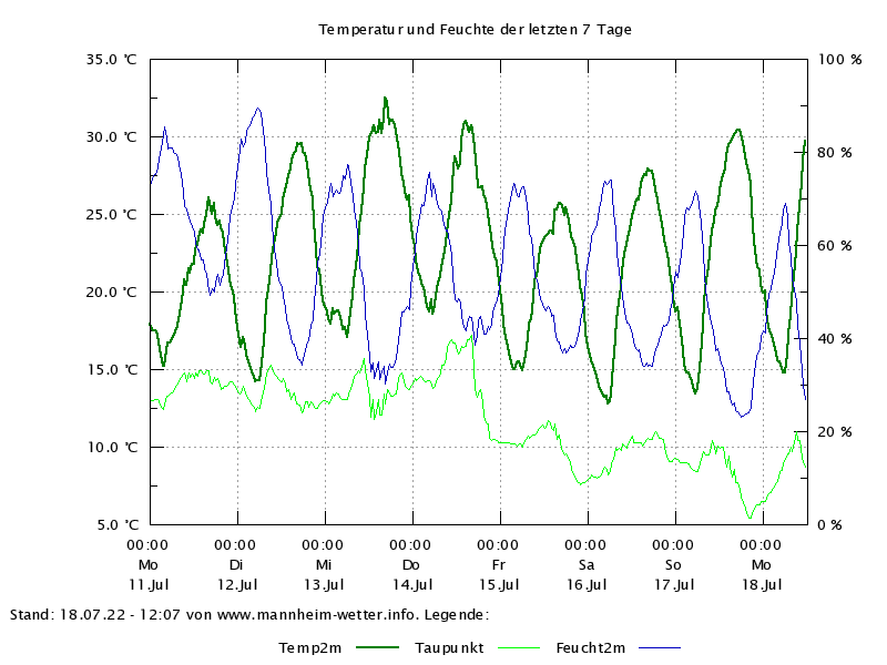 Temperaturverlauf der letzten 7 Tage