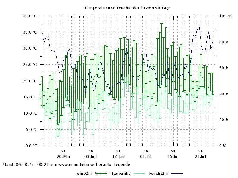 Temperaturverlauf der letzten 90 Tage