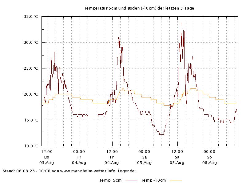 Temperatur 5cm und -10cm der letzten 72 Stunden