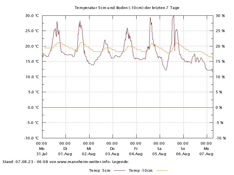 Temperatur 5cm und -10cm der letzten 7 Tage
