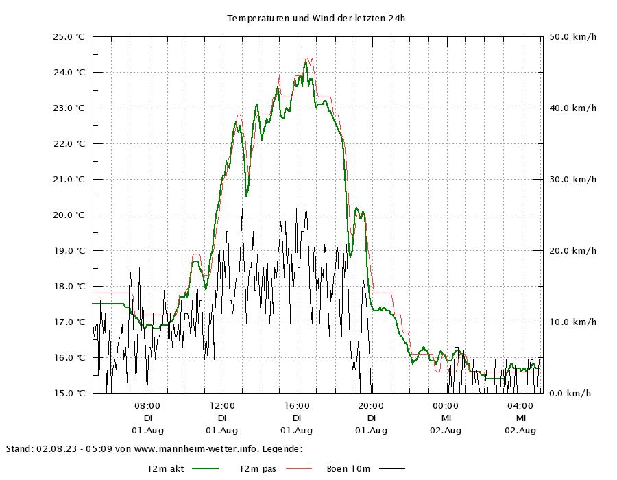 Temperaturverlauf der letzten 24 Stunden der drei Sensoren