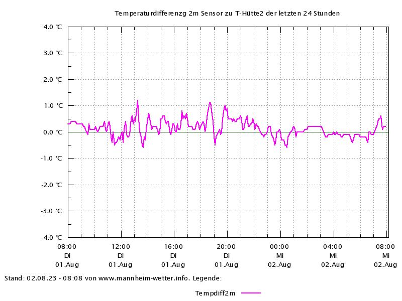 Temperaturverlauf der letzten 24 Stunden