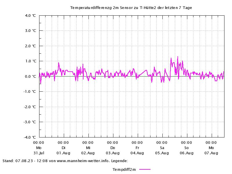 Temperaturdifferenz der letzten 7 Tage