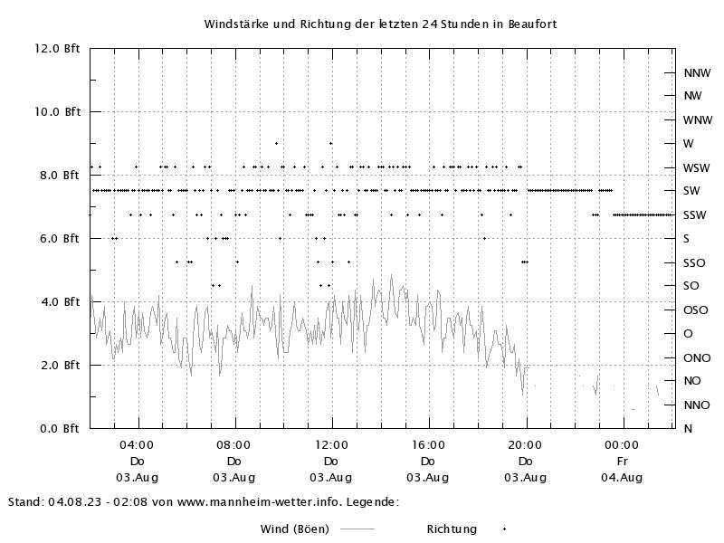 Wind der letzten 24h in Beaufort