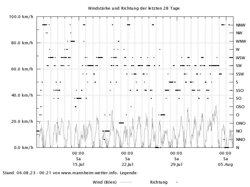 Wind der letzten 28 Tage